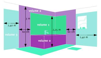Normes lectriques mieux comprendre les normes d - Distance entre point d eau et prise electrique ...